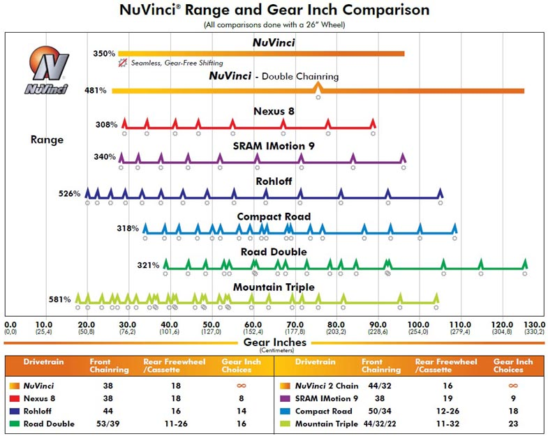 Bike Comparison Chart Hub Gear Comparison Chart